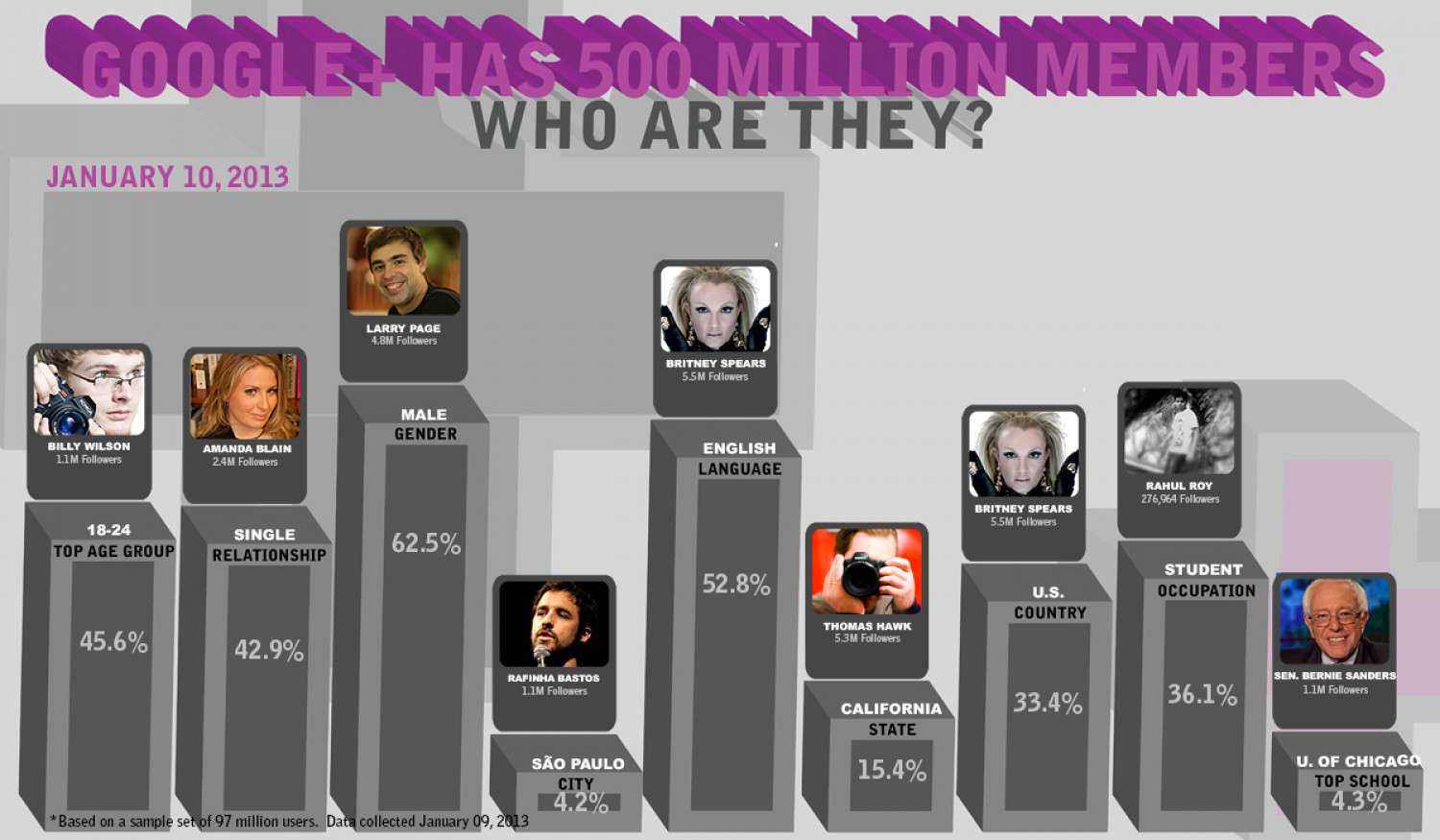 Who is Using Google Plus in January 2013? Infographic