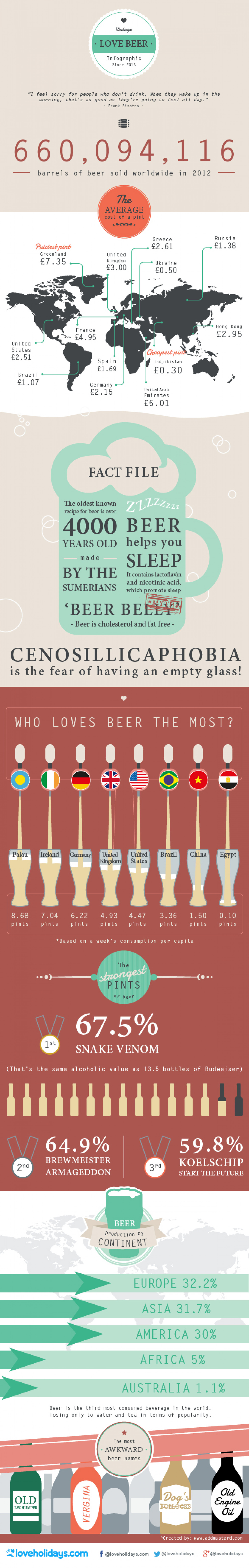 Who Loves Beer the Most Infographic