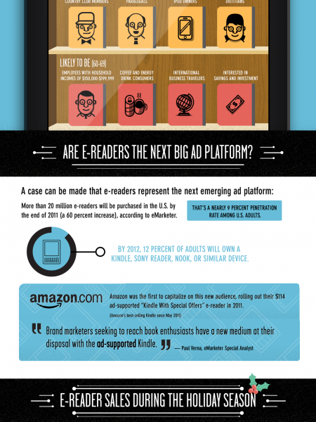 Who Loves eReaders? Infographic
