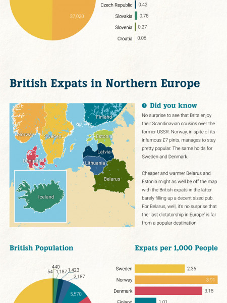 Who Loves The Brits In Europe Infographic