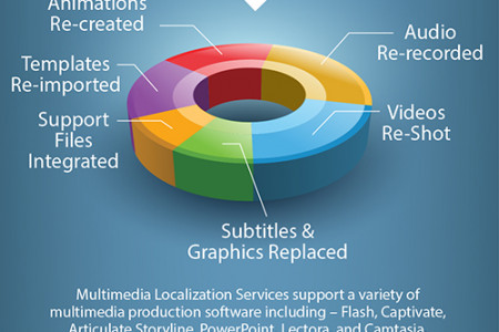 Who Needs Multimedia Localization Services? Infographic
