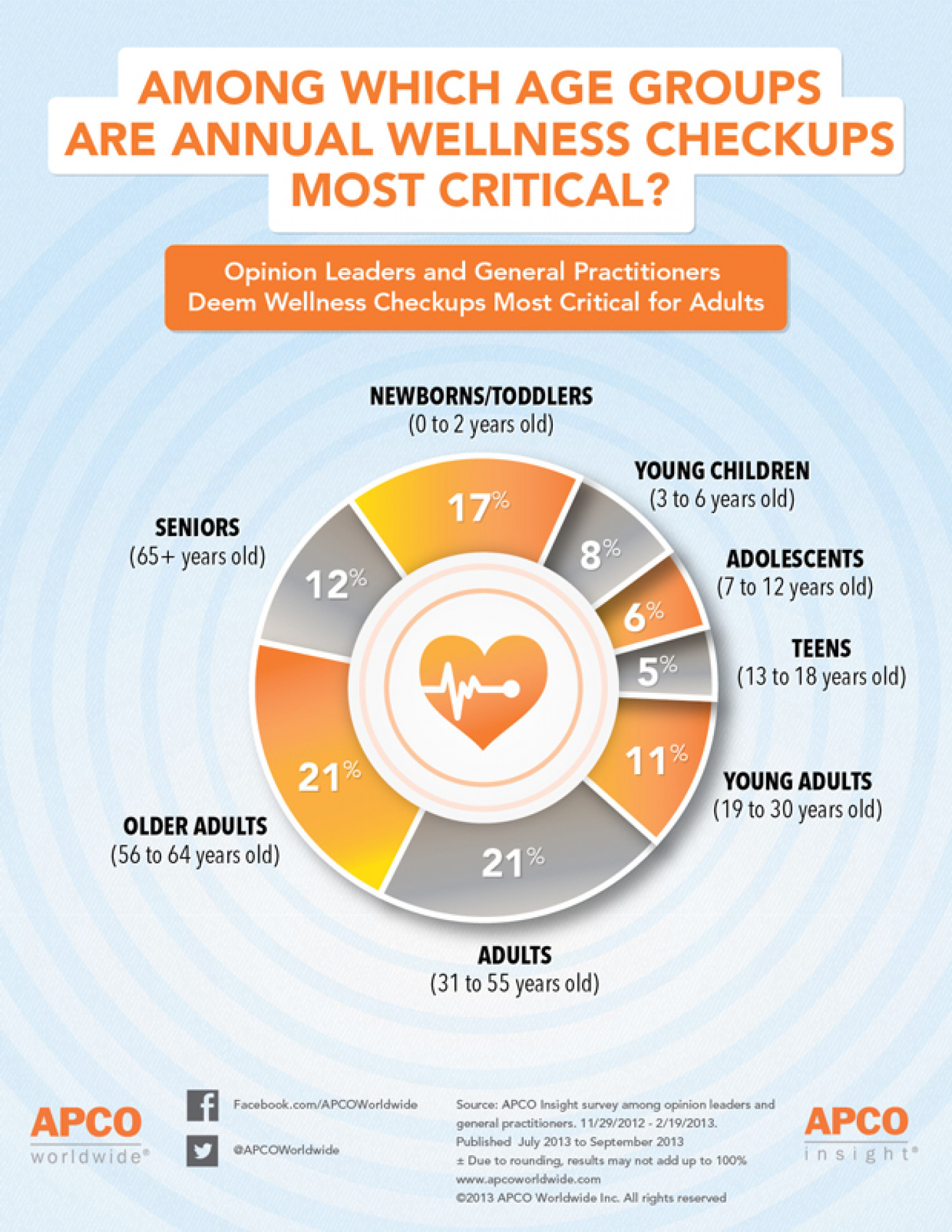 Who Needs Wellness Checkups? Infographic