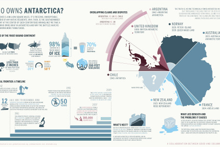 Who owns Antartica?  Infographic