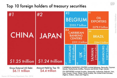 Who owns the most of the United States' foreign debt?  Infographic