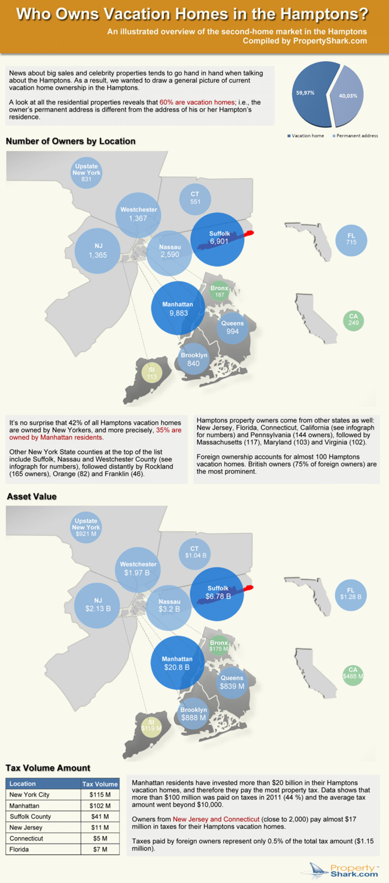 Who Owns Vacation Homes in the Hamptons? Infographic