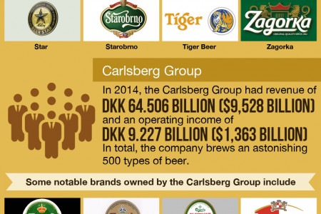 Who Owns Who in The World of Beer Infographic