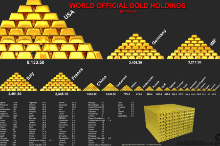 Who Owns World Gold? Infographic