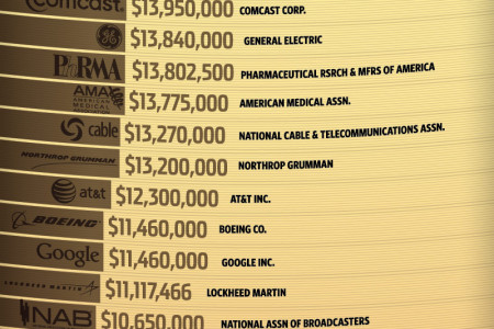 Who Owns Your Congressman? Infographic
