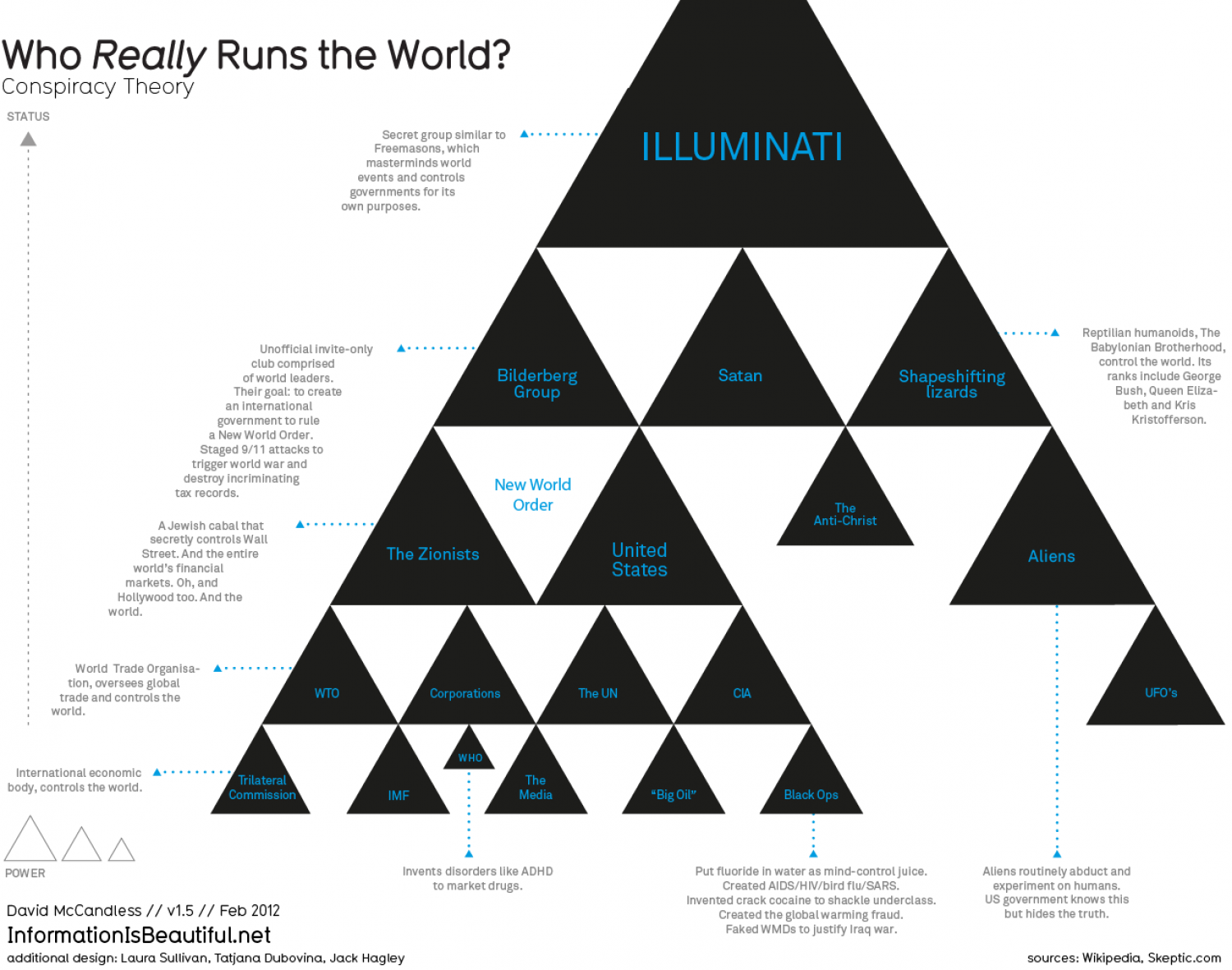 Who Really Runs the World – Information Is Beautiful ...