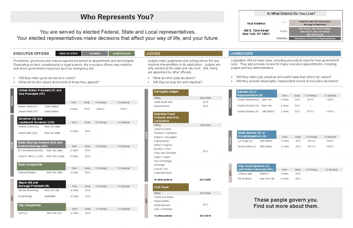 Who Represents You?  Infographic