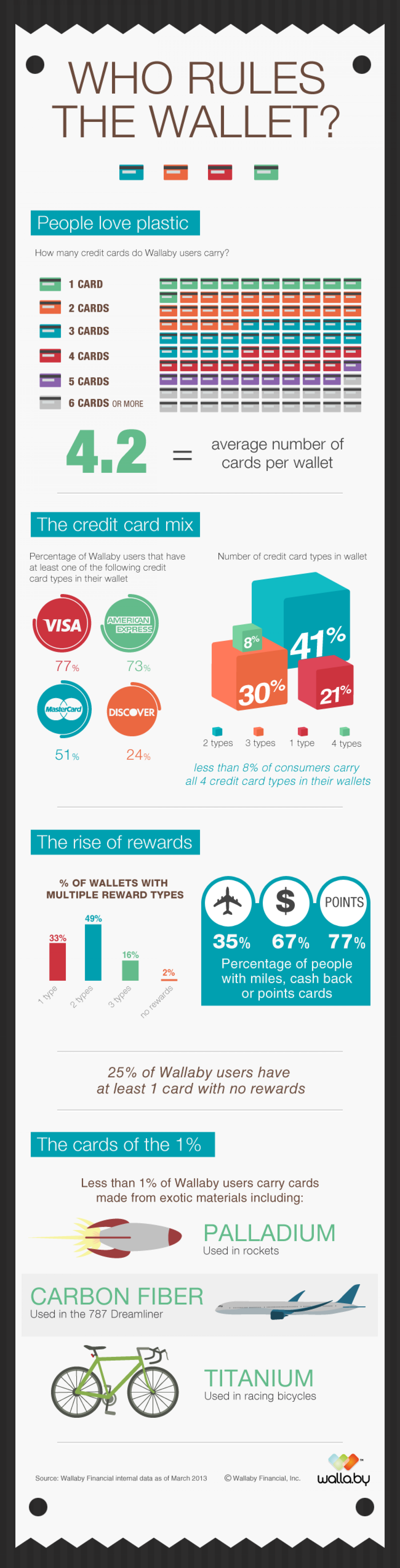 Who Rules the Wallet? Infographic