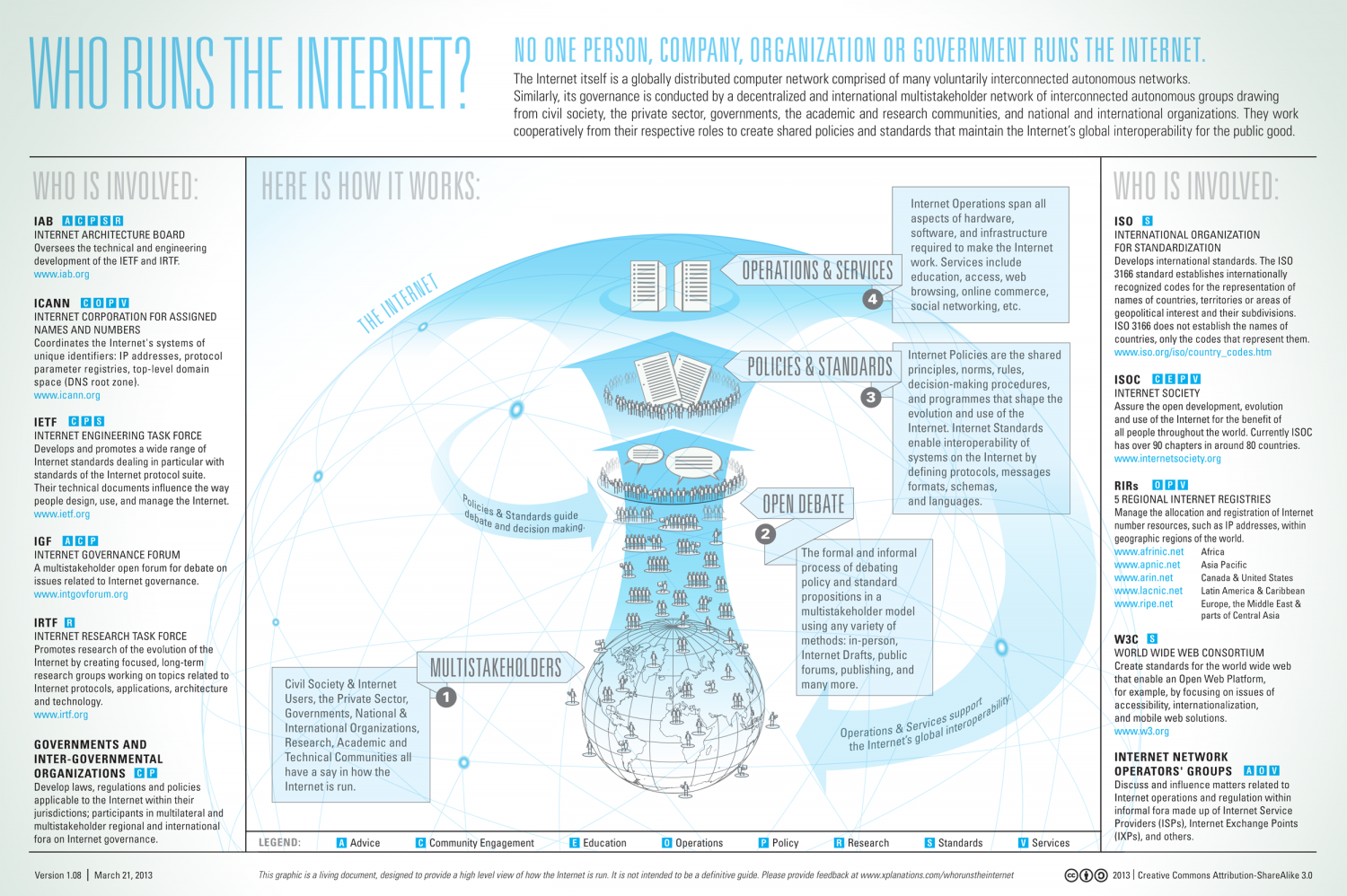 Who Runs the Internet? Infographic
