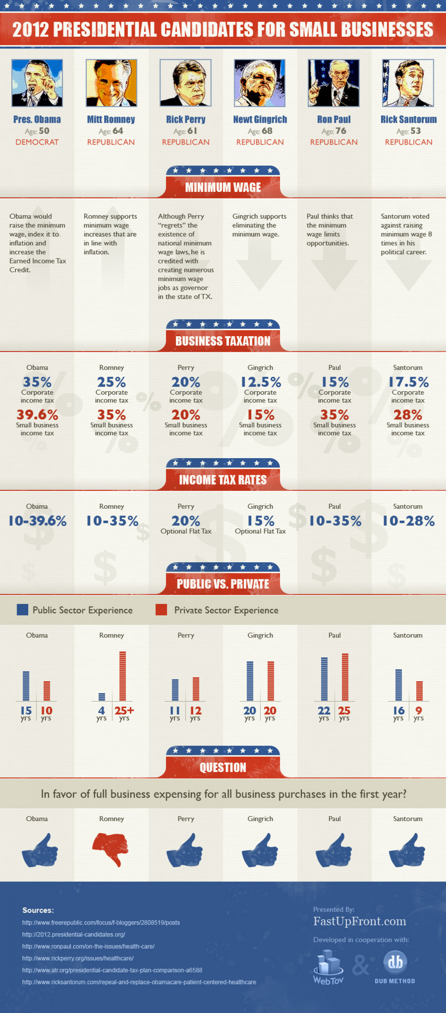 Who Should Businesses Vote for in 2012? Infographic