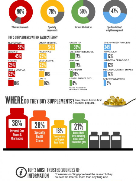 Who Takes Dietary Supplements? Infographic