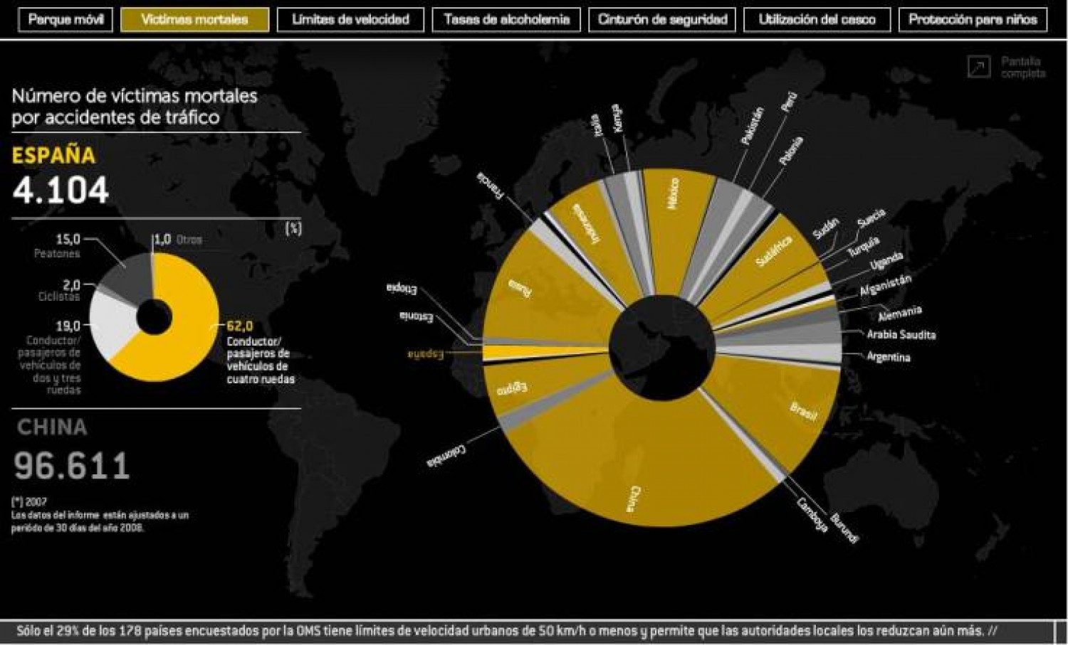 Who Traffic Report Infographic