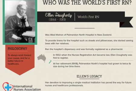 Who was the World's first RN? - International Nurses Association Infographic