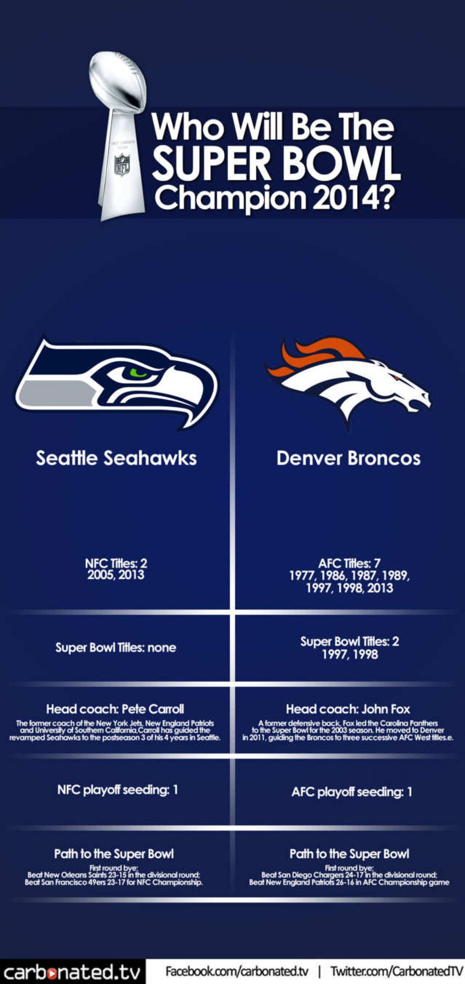 Who Will be the 2014 Super Bowl Champion? Infographic