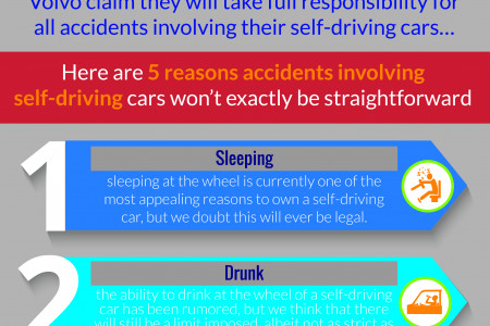 Who would take the blame for a self driving car accident? Infographic