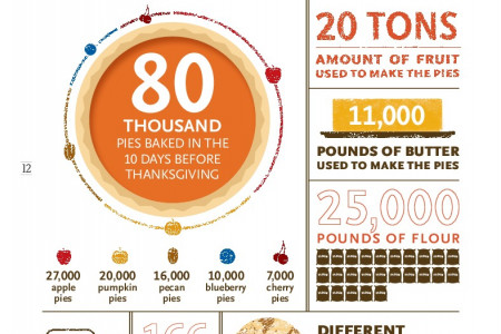 Whole Foods By the Numbers: BAKERY Infographic