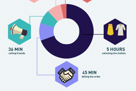 Whole sale shopping Infographic