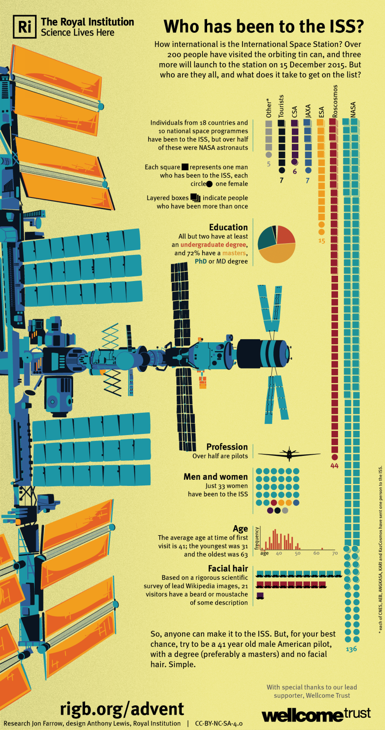 Who's been to the ISS? Infographic