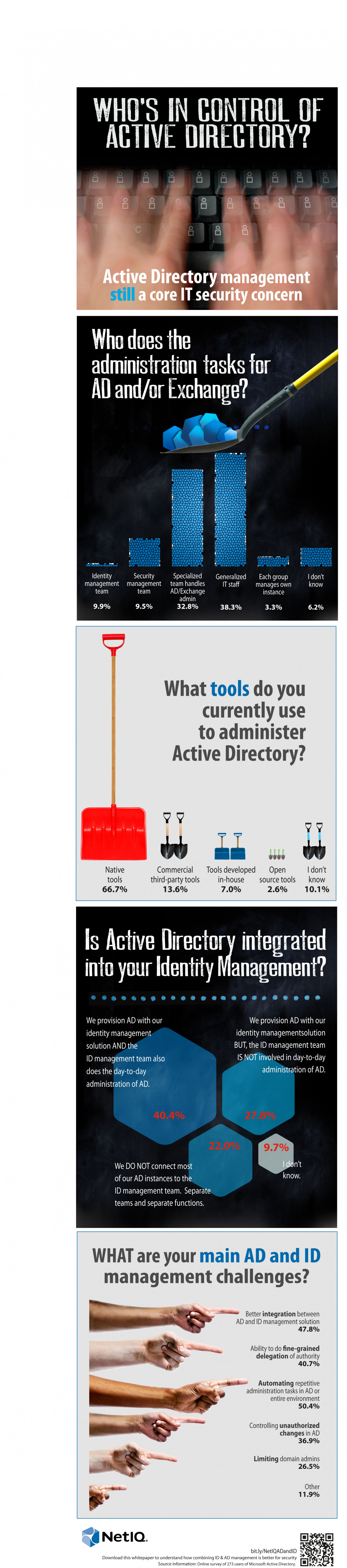 Who's in Control of Active Directory? Infographic