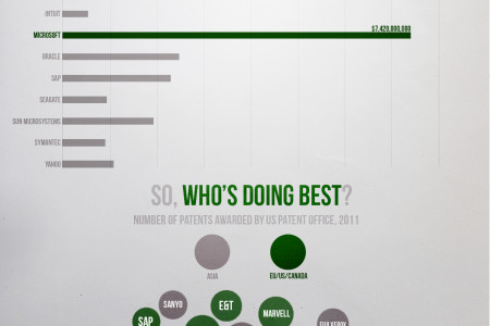 Who's leading the Knowledge Economy? Infographic