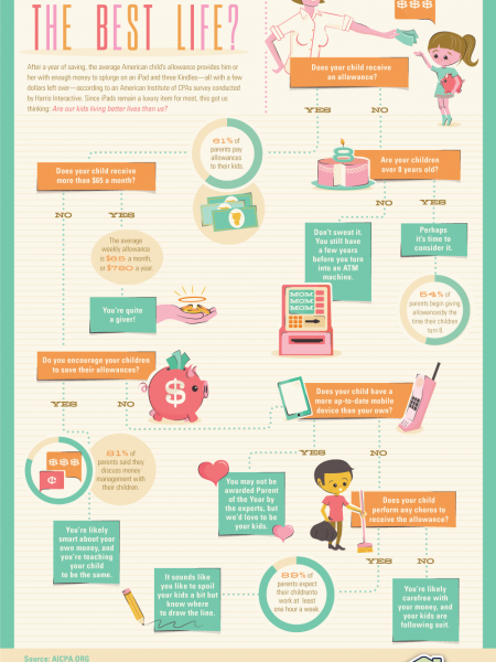 Who's Living the Best Life: Kids or Parents? Infographic