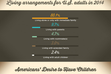 Who's Living Together? Infographic