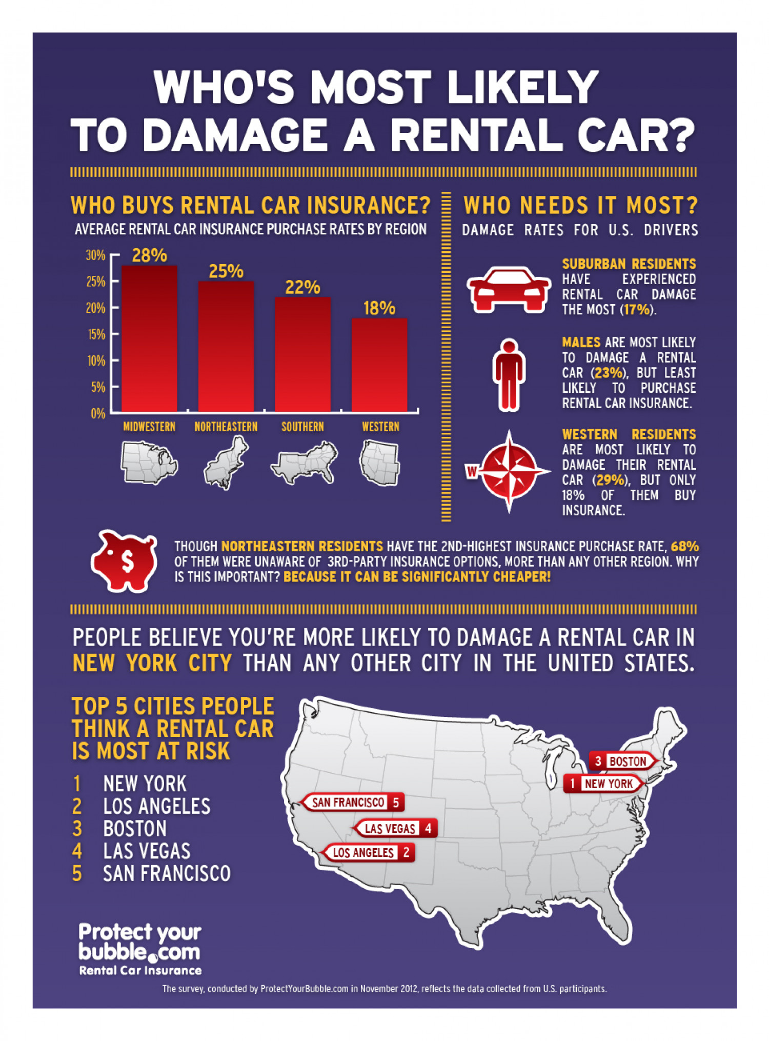 Who's Most Likely to Damage a Rental Car? Infographic