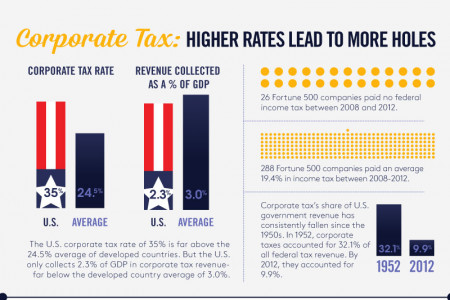 Who's paying? U.S. Taxes Infographic