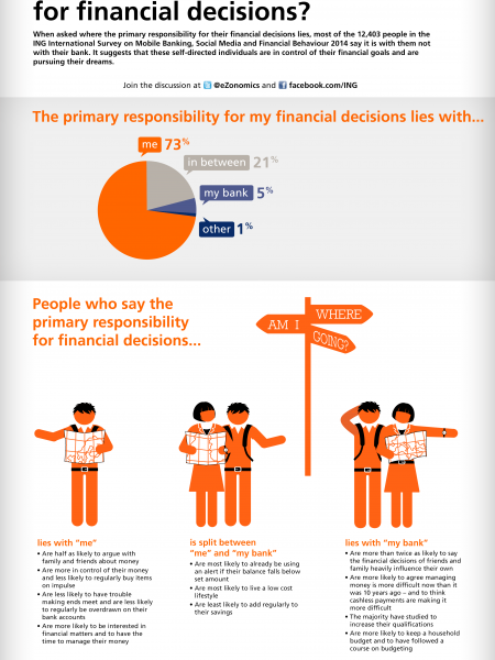 Who's Responsible for Financial Decisions? Infographic