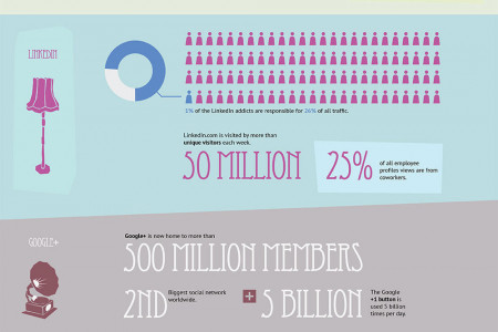 Who's Sharing What - The State of Social Sharing in 2013  Infographic