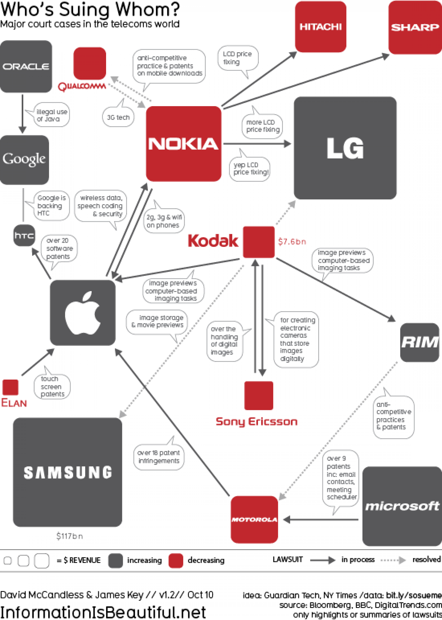 Who's Suing Whom? Infographic