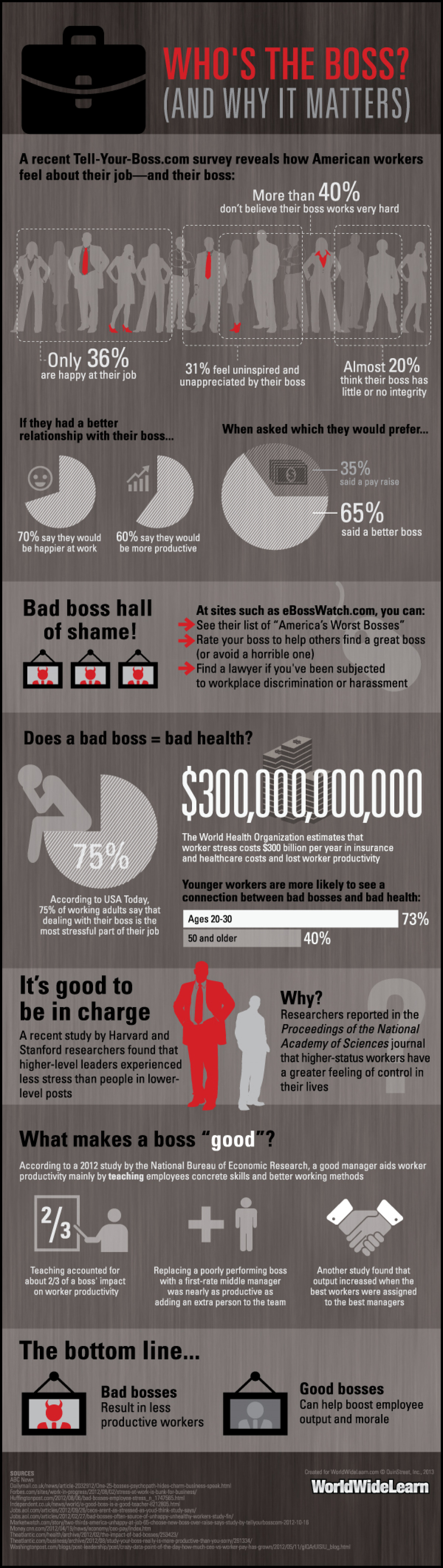 Who's the Boss? (And why it Matters) Infographic
