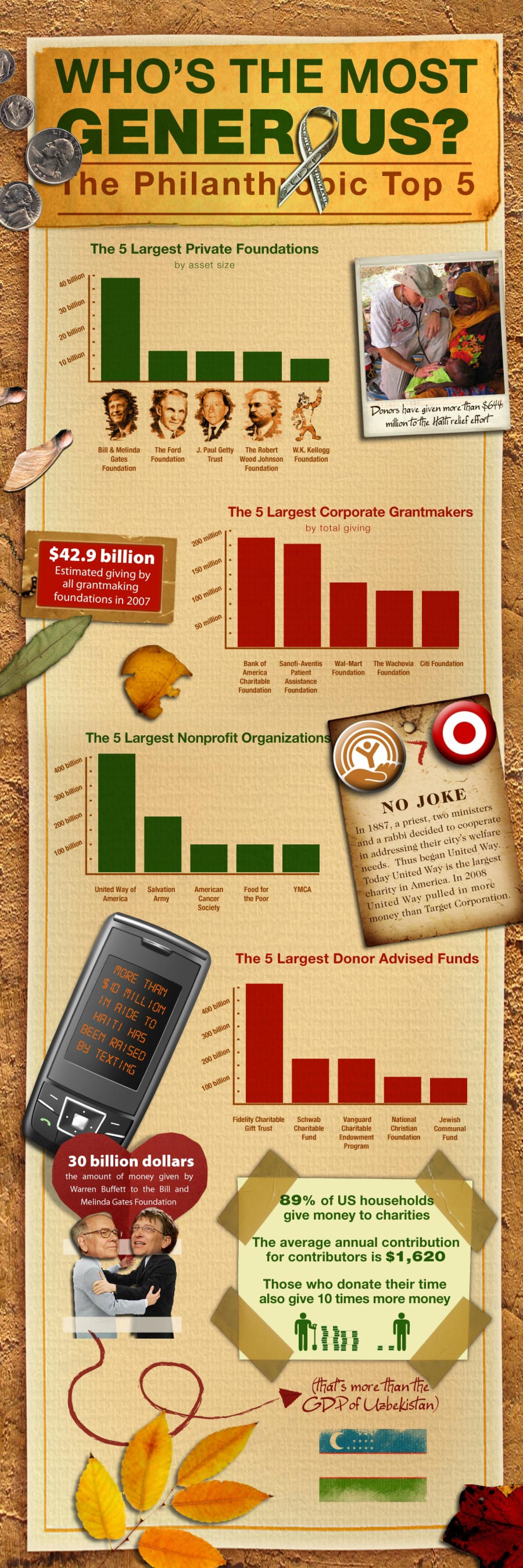 Who's the Most Generous?  Infographic