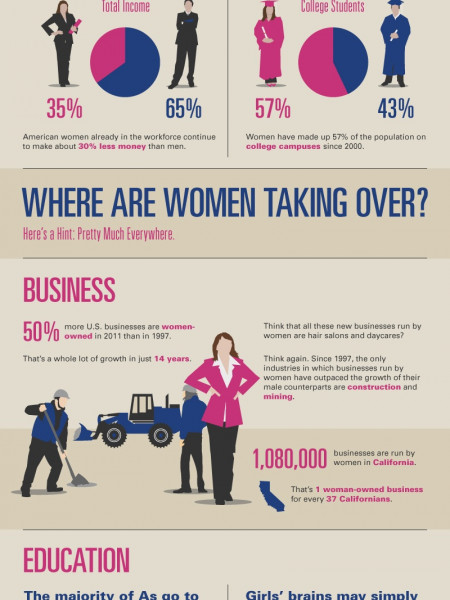Who's Wearing the Pants Infographic