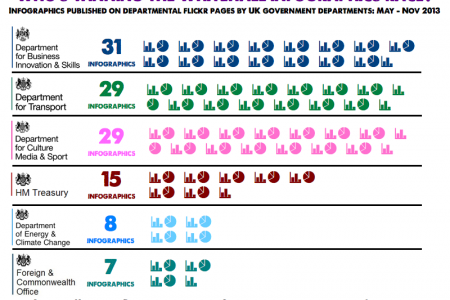Who's winning the Whitehall infographics race? Infographic