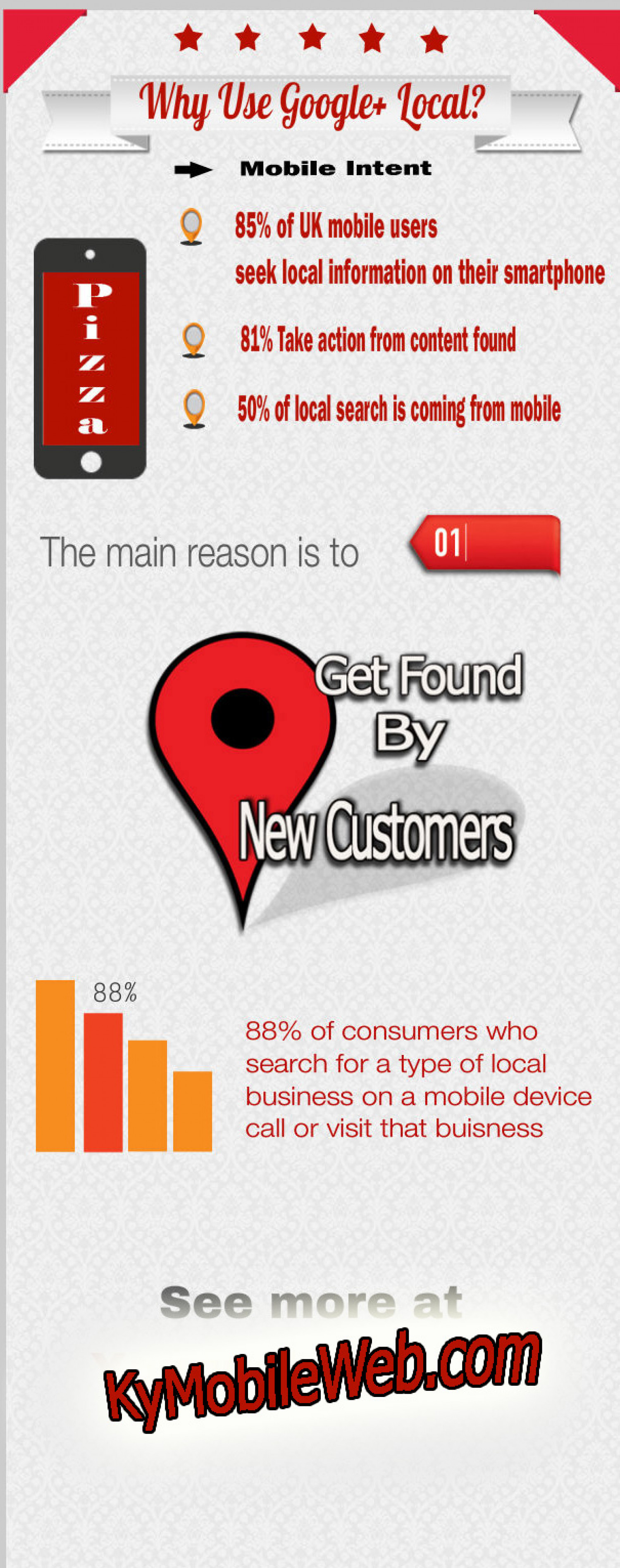 Why  Use Google+ Local? Infographic
