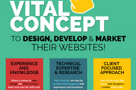 Why 1000+ companies have chosen Vital Concept to design, develop and market their websites! Infographic
