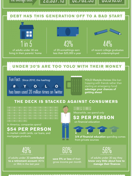 Adults Under 30 Are Still Broke Infographic