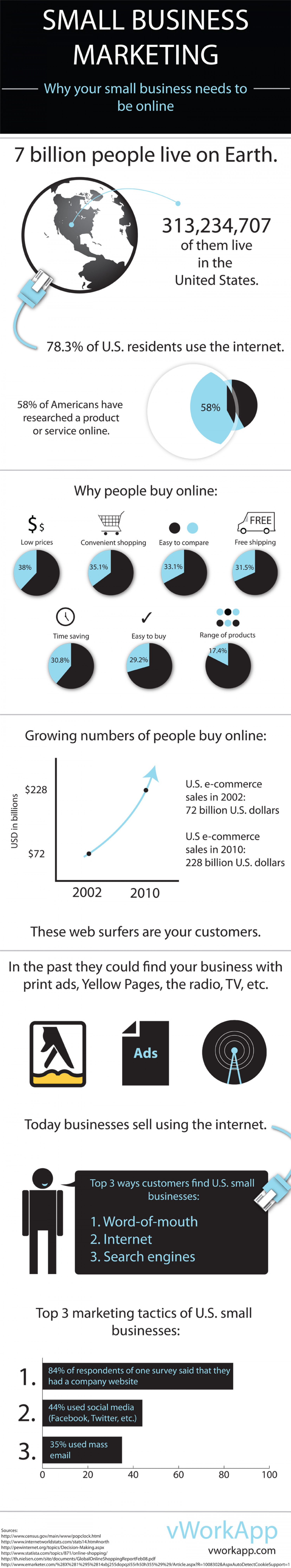 Why a small business needs to be online Infographic