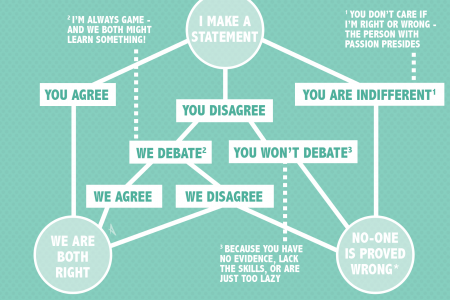 Why am I always right? Infographic