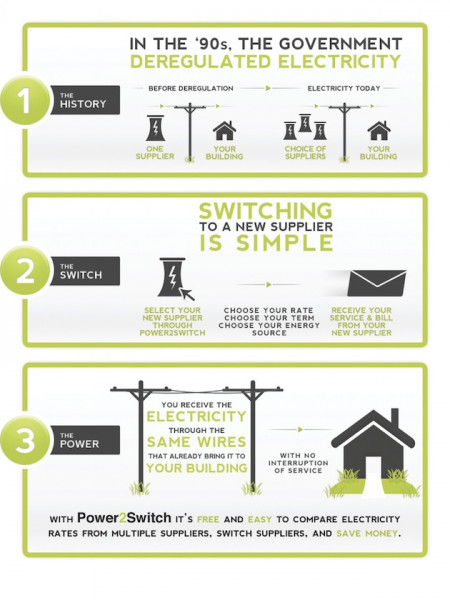 Why am I getting all these flyers from electricity suppliers? Infographic