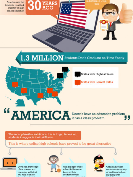 Why America Needs Online Education Infographic