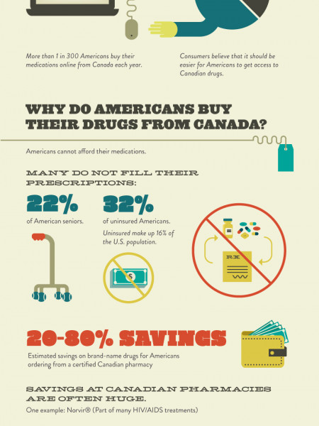 Why Americans pay so much for brand-name drugs? Infographic