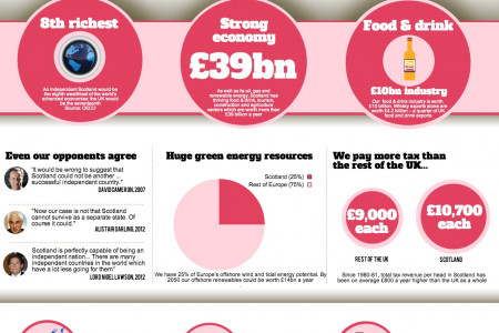 Why an Independent Scotland will Prosper Infographic