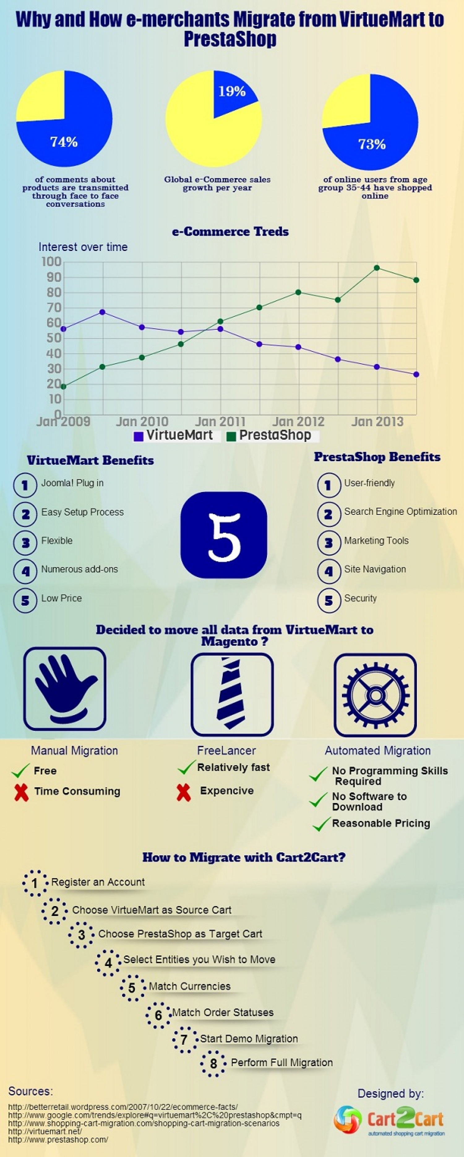 Why and How e-merchants Migrate from VirtueMart to PrestaShop Infographic