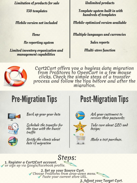 Why and How e-Retailers Migrate from ProStores to OpenCart  Infographic