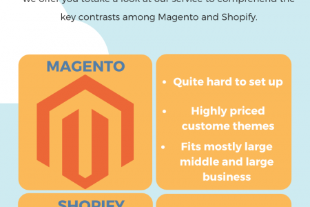 Why and How Migrate From Magento To Shopify Infographic